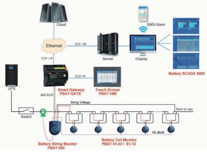 architektura systemu pbat