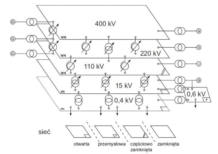 struktura krajowego systemu energetycznego rys3