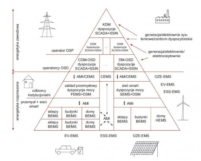 zarzadzanie przeplywem energii rys6
