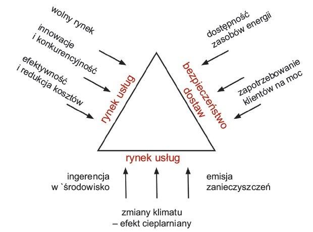 zjawiska przemiany energetyki rys1