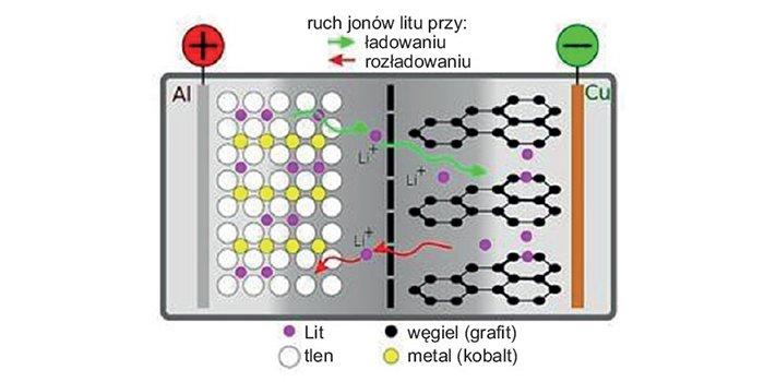 Rys. Działanie akumulatora Li-ion, rys. Julian Wiatr