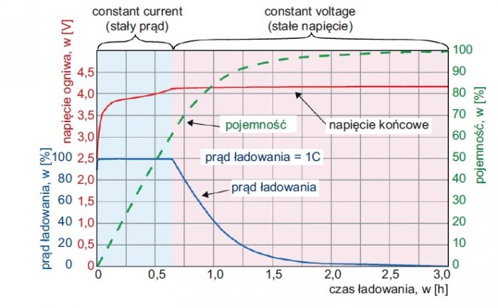 krzywe ladowania li ion rys7