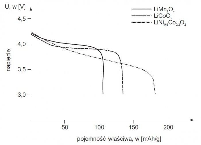 rozladowywania li ion rys6