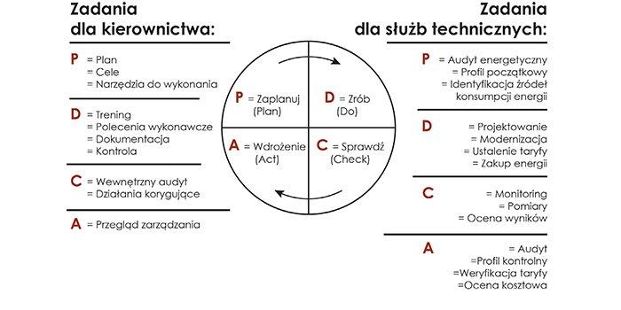 """Rys. Cykl """"PDCA"""" normy ISO 50001:2011 ISO 50001:2018, rys. J. Świątek, P. Kazirodek"""