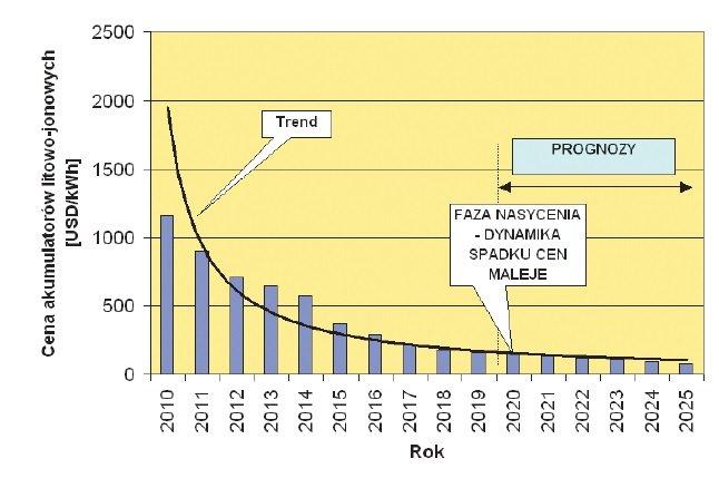 dynamika zmian elektromobilnosc rys4