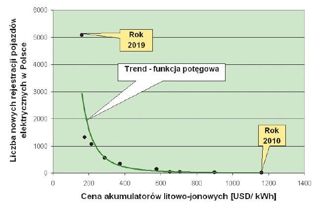 dynamika zmian elektromobilnosc rys5