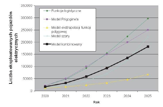 dynamika zmian elektromobilnosc rys6