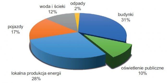 ilosc dwutlenku wegla dzialalnosci rys3