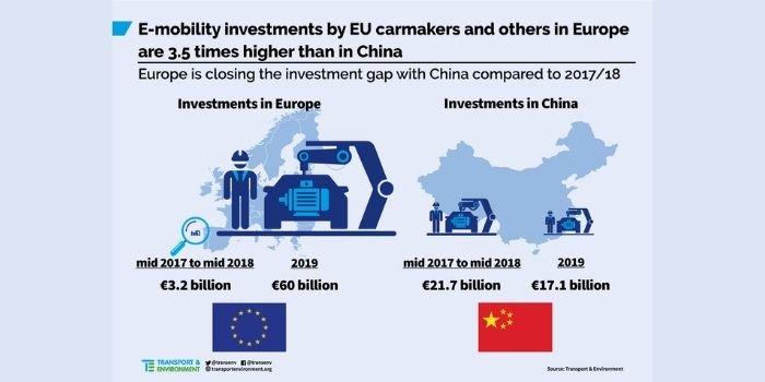 Inwestycje europejskich i innych producentow samochodów w elektromobilność, fot. Transport & Environment