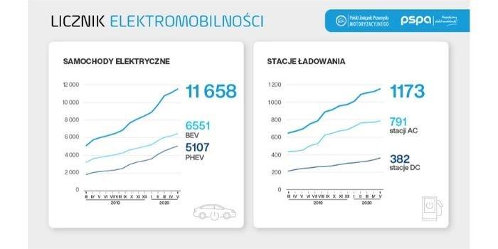 W maju odnotowano o prawie połowę większy wzrost rejestracji aut EV niż w zeszłym roku, fot. orpa.pl