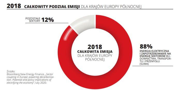 Całkowity podział emisji dla krajów europejskich, fot. Instytut Jagielloński