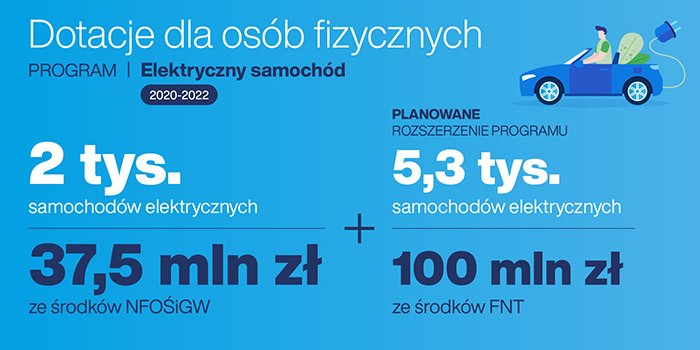 """Dotacje dla osób fizycznych w ramach programu """"Elektryczny samochód"""", fot. orpa.pl"""