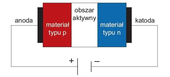 schemat budowy polprzewodnikowej diody swiecacej rys1