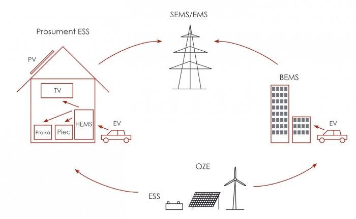 system zarzadzania energia sems ems rys2