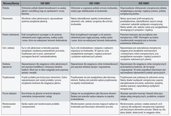 wymogi standardow jakosciowych iso tab1