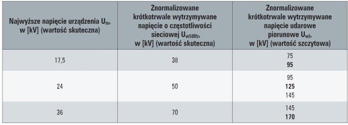 znormalizowane poziomy izolacji tab1