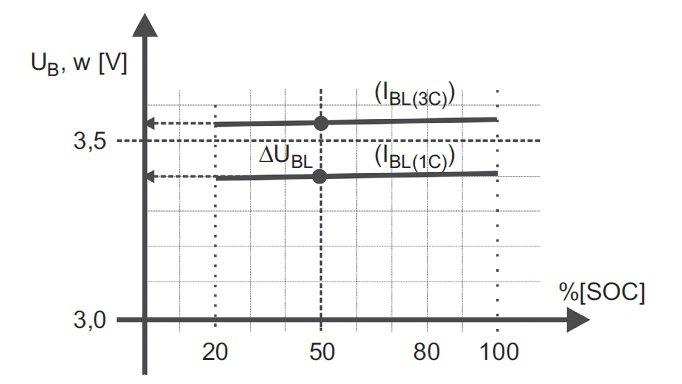 aproksymowane liniowo napiecia ogniwa li ion rys2