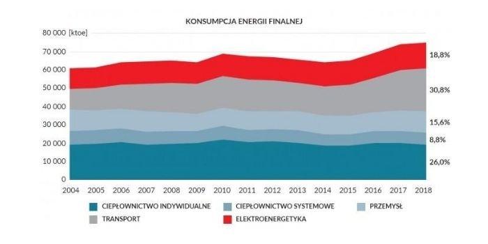 Konsumpcja energii, fot. Forum Energii