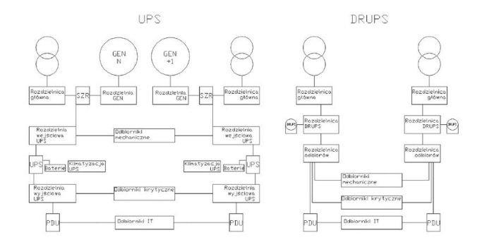 Rys. Porównanie instalacji opartej na zasilaczach statycznych UPS z zespołem prądotwórczym oraz zasilaczy dynamicznych. Opracowano na podstawie [7]