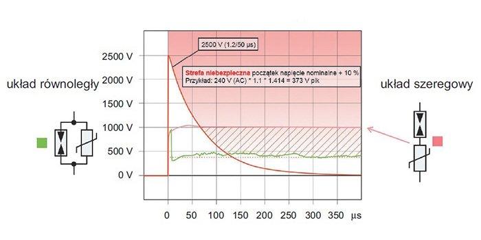 Rys. Porównanie zachowania ograniczników kombinowanych z iskiernikiem połączonych szeregowo i równolegle [5]