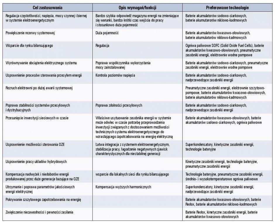 Tab. 2. Technologie magazynowania energii w zależności od ich zastosowania