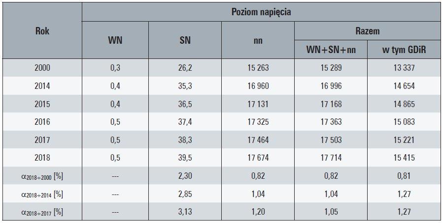 Tab. 1. Liczba odbiorców końcowych zasilanych z sieci OSD, w [tys. odb.]