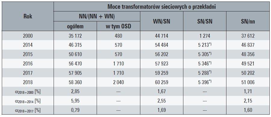 Tab. 10. Moce krajowych transformatorów sieciowych [MVA]