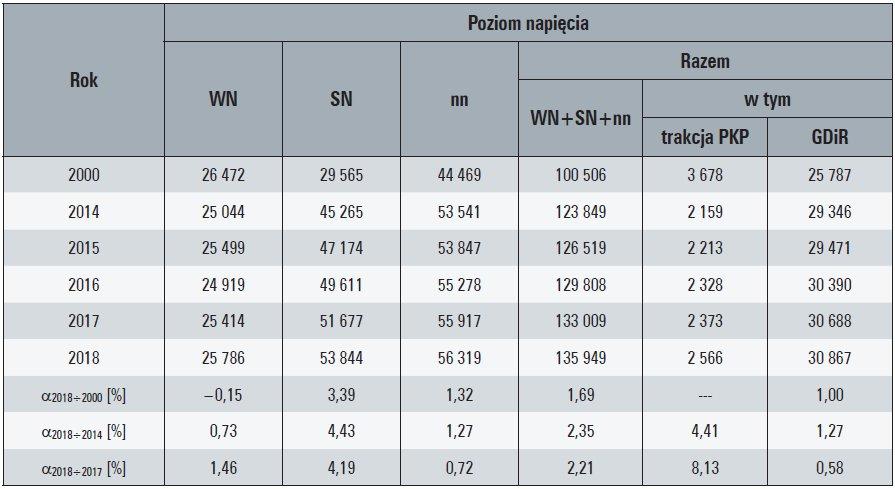 Tab. 2. Dostawy energii elektrycznej z sieci OSD odbiorcom końcowym, w [GWh]