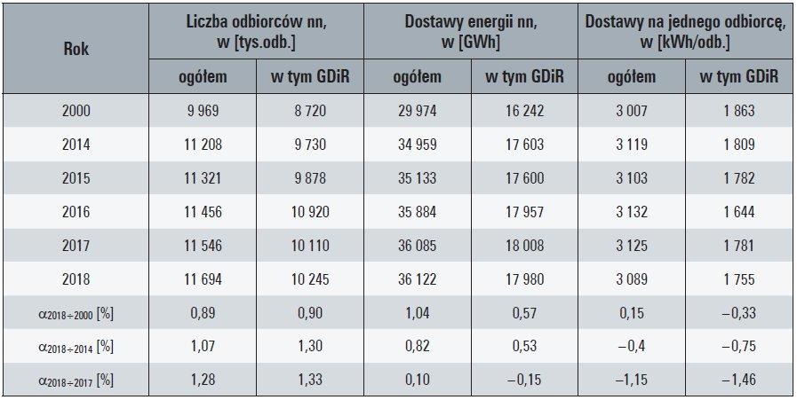 Tab. 4. Charakterystyczne wielkości sprzedaży energii elektrycznej z sieci OSD odbiorcom końcowym miejskim