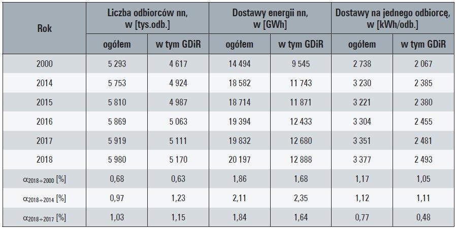 Tab. 5. Charakterystyczne wielkości sprzedaży energii elektrycznej z sieci OSD odbiorcom końcowym wiejskim