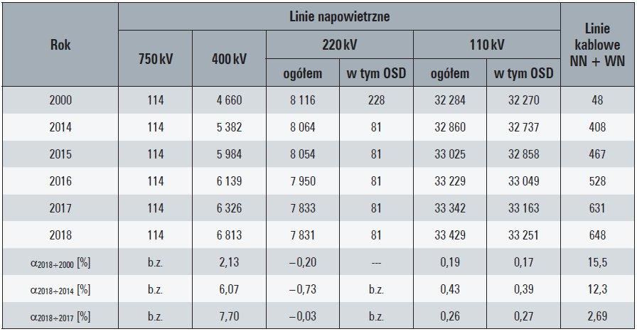 Tab. 6. Długości krajowych linii elektroenergetycznych wysokich i najwyższych napięć, w [km]