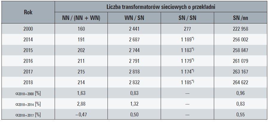 Tab. 9. Liczba krajowych transformatorów sieciowych [sztuk]