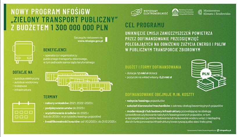 Nabór wniosków w programie Zielony transport publiczny