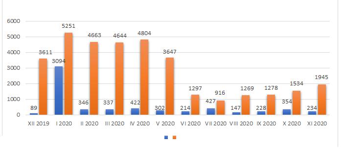 Liczba zmian sprzedawcy energii elektrycznej według danych Urzędu Regulacji Energetyki. Rys. URE