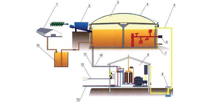 Rys. Schemat instalacji biogazowni zasilanej biomasą roślinną i gnojowicą [1], gdzie: 1 – obora/chlewnia; 2 – system podawania biomasy; 3 – zbiornik fermentacyjny; 4 – membrana zbiornika biogazu; 5 – rurociąg biogazowy; 6 – mieszadło, 7 – instalacja grzewcza; 8 – pomieszczenie z agregatem; 9 – osuszacz; 10 – rurociąg doprowadzający energię cieplną; 11 – rurociąg odprowadzający wodę ochłodzoną; 12 – kabel elektryczny; 13 – rurociąg ciepłowniczy; 14 – zbiornik gnojowicy, rys. S. Derehajło, Z. Skibko