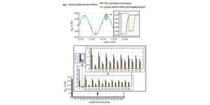 Rys. Przebiegi i widma napięcia sieci w PWP przed i po połączeniu filtru, rys. Ch.S. Azebaze Mboving, Z. Hanzelka