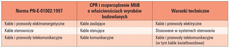 terminologia kabli i przewodow tab1