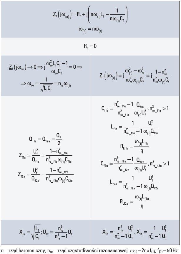 wyznaczenie parametrow filtru jednogaleziowego tab1