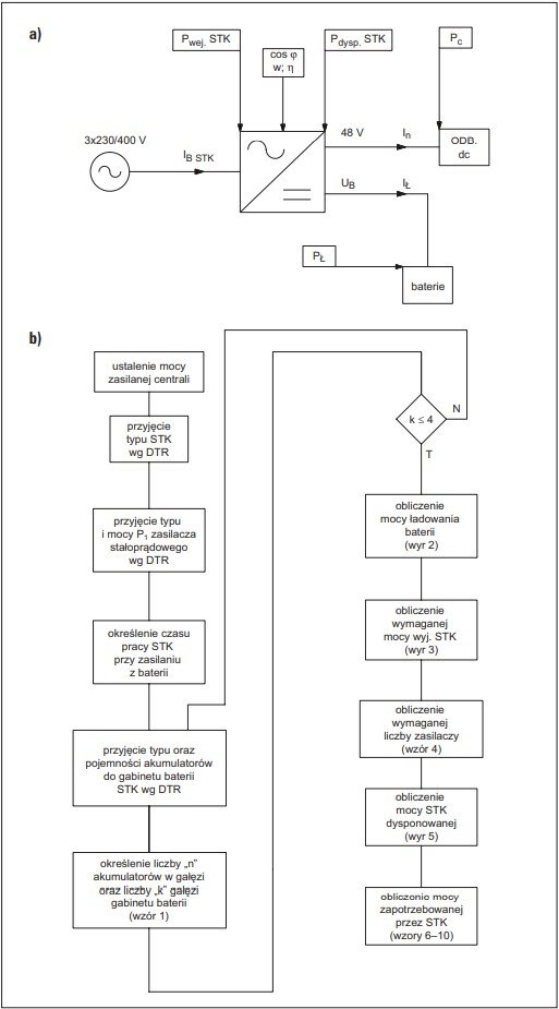 metoda doboru mocy silowni telekomunikacyjnej oraz przewodow zasilajacych rys 1
