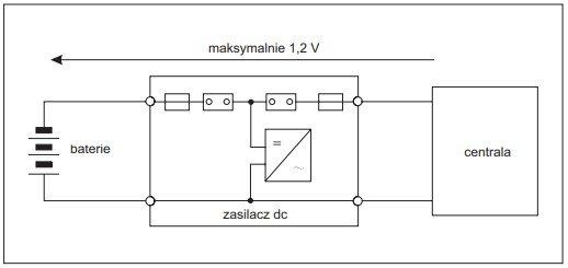 Rys. 2.Dopuszczalne spadki napięcia w układzie zasilania z STK centrali telefonicznej, wg normy PN-T-83102 [1] Rys. J. Wiatr