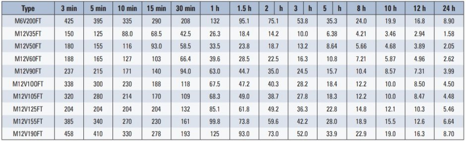 metoda doboru mocy silowni telekomunikacyjnej oraz przewodow zasilajacych tab 1