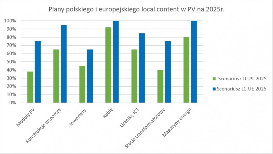 plany local content fotowoltaika