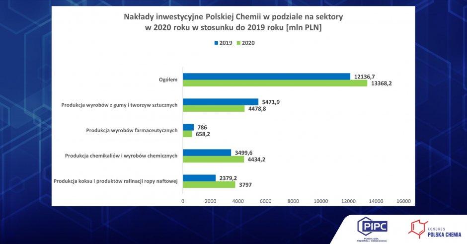 inwestycje polska chemia