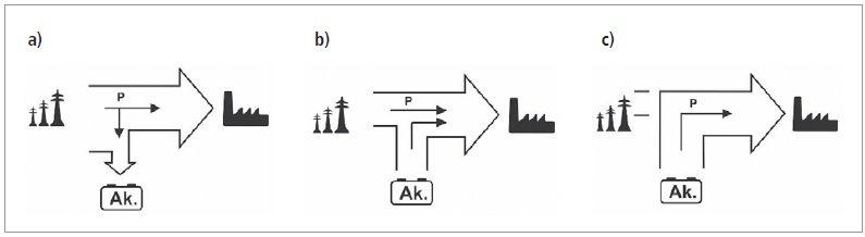 ever schematy przepływu energii