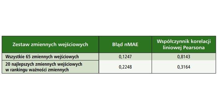 Tabela z miarami błędów dla prognoz z zakresu testowego