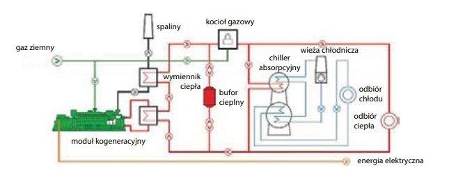 Schemat systemu trójgeneracyjnego