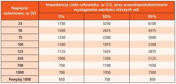 Wartości impedancji