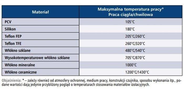 Materiały stosowane na izolacje czujników temperaturowych