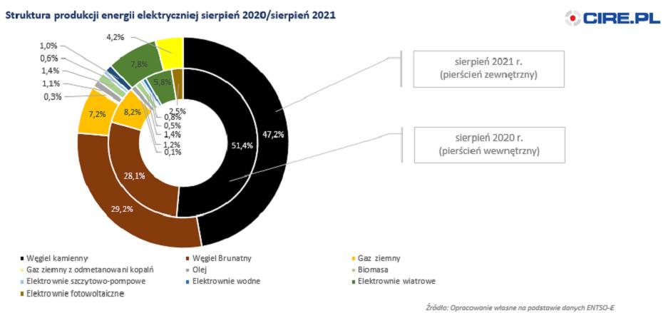 produkcja energii sierpien 2021 cire