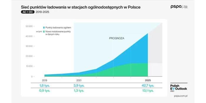 Sieć punktów ładowania w stacjach ogólnodostępnych w Polsce. Mat. PSPA